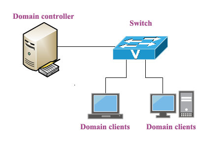 Windows Domain Controller